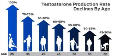 年齢別のテストステロンレベル